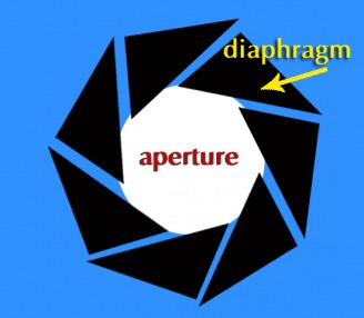 Aperture, Diaphragm Illustration - © 2010, FreePhotoCourse.com, all rights reserved