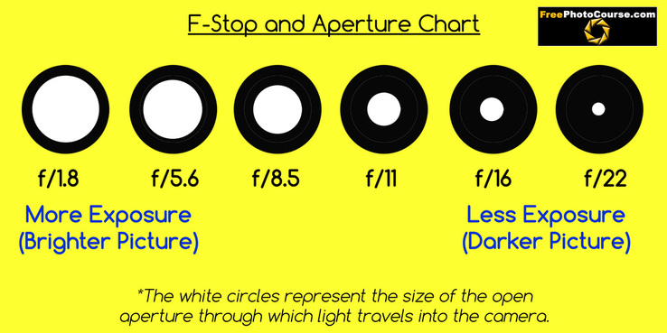 F-Stops and Aperture Guide - © 2010, FreePhotoCourse.com, all rights reserved