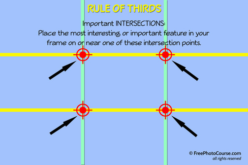 Illustration for the photographic composition concept of the Rule of Thirds and intersections.  Part of a tutorial by FreePhotoCourse.com; © 2012, all rights reserved.